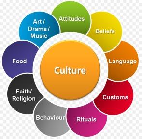 kisspng-popular-culture-culture-shock-cultural-diversity-s-culture-5ac0ec0cbd3ef7.8001314415225927807752